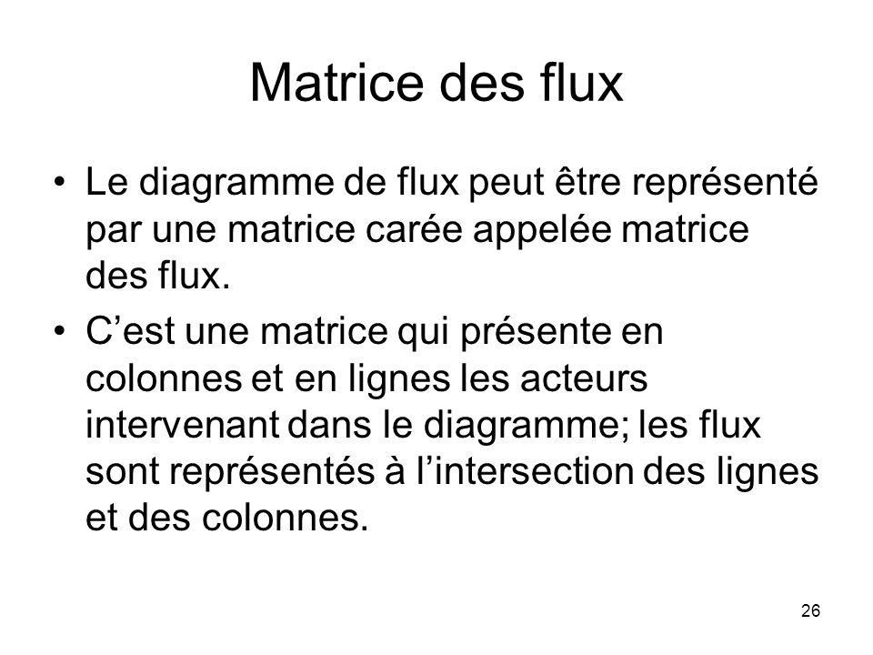 Matrice des flux Le diagramme de flux peut être représenté par une matrice carée appelée matrice des flux.