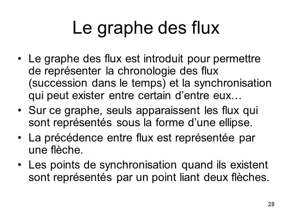 Le graphe des flux