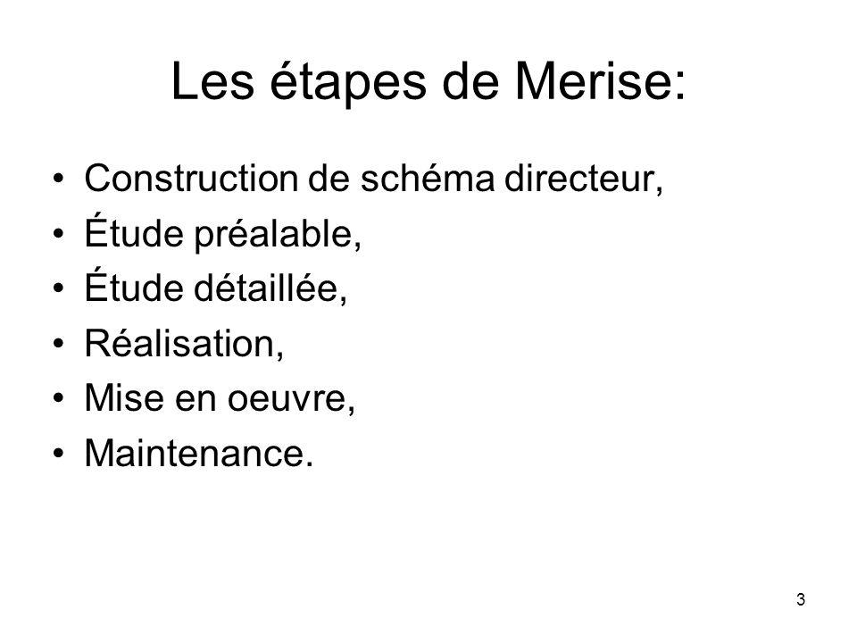 Les étapes de Merise: Construction de schéma directeur,