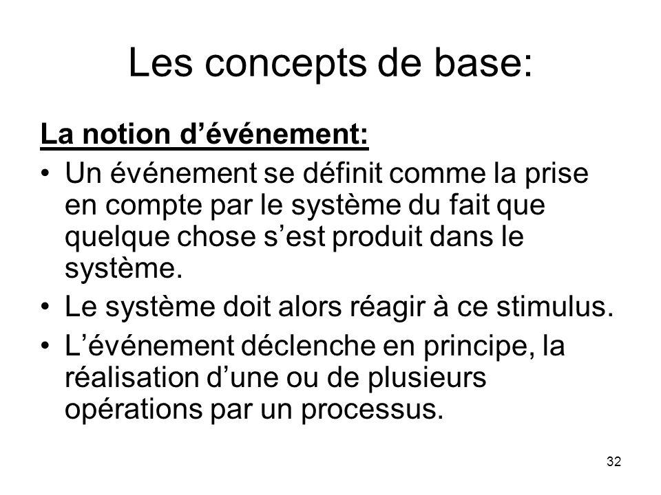 Les concepts de base: La notion d'événement: