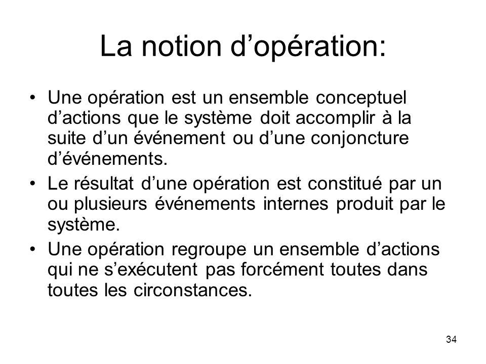 La notion d'opération: