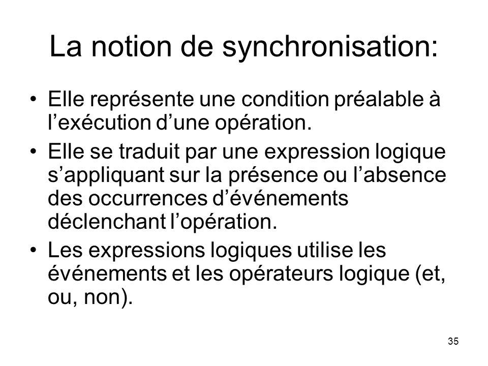 La notion de synchronisation: