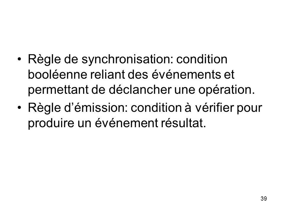 Règle de synchronisation: condition booléenne reliant des événements et permettant de déclancher une opération.