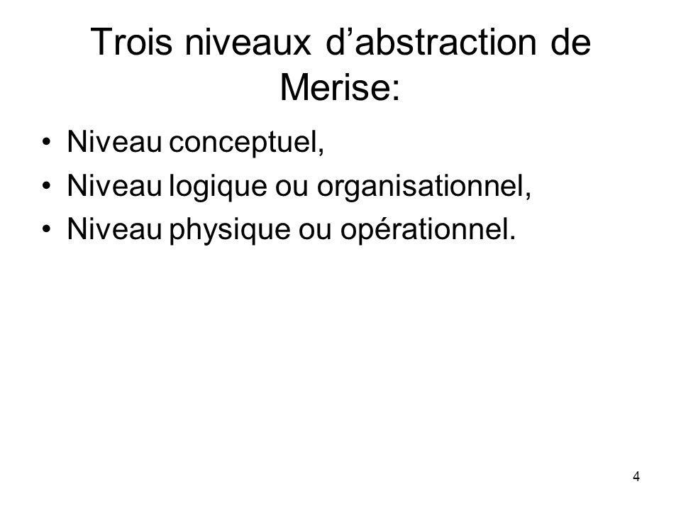 Trois niveaux d'abstraction de Merise: