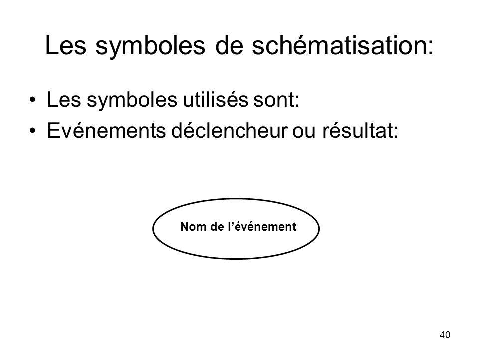Les symboles de schématisation: