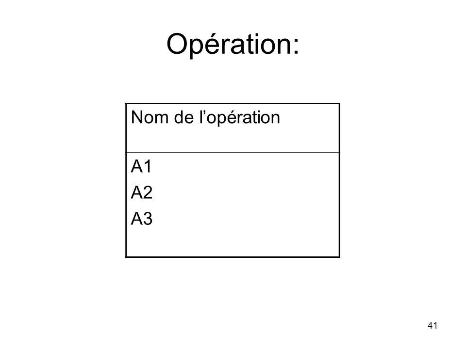 Opération: Nom de l'opération A1 A2 A3