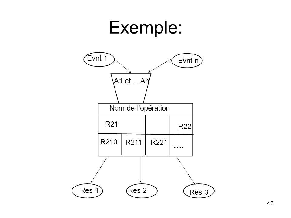 Exemple: …. Evnt 1 Evnt n A1 et …An Nom de l'opération R21 R22 R210