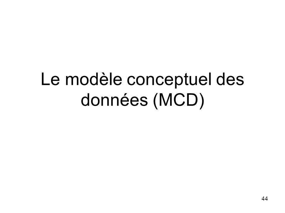 Le modèle conceptuel des données (MCD)