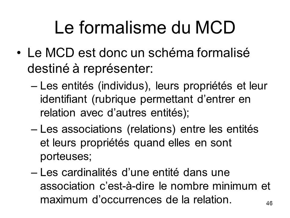 Le formalisme du MCD Le MCD est donc un schéma formalisé destiné à représenter: