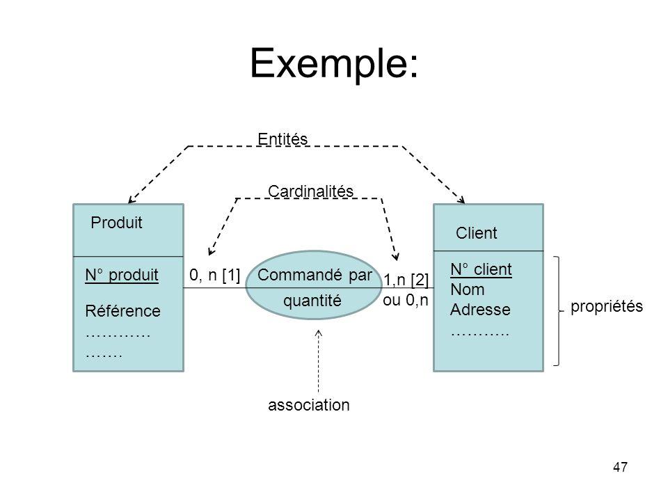 Exemple: Entités Cardinalités Produit Client N° client Nom Adresse