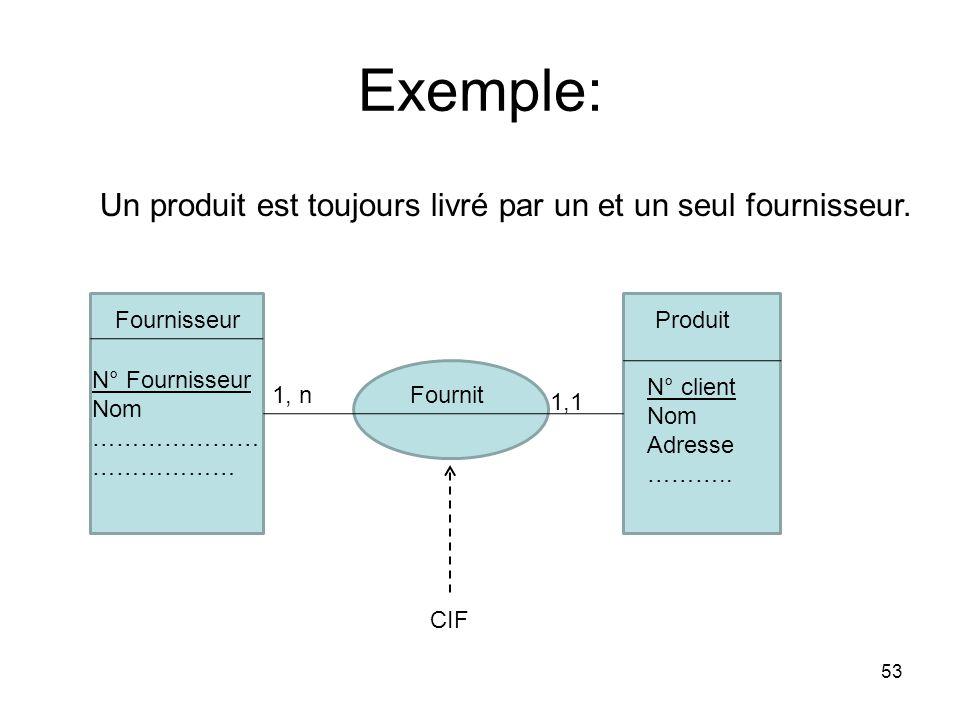 Exemple: Un produit est toujours livré par un et un seul fournisseur.
