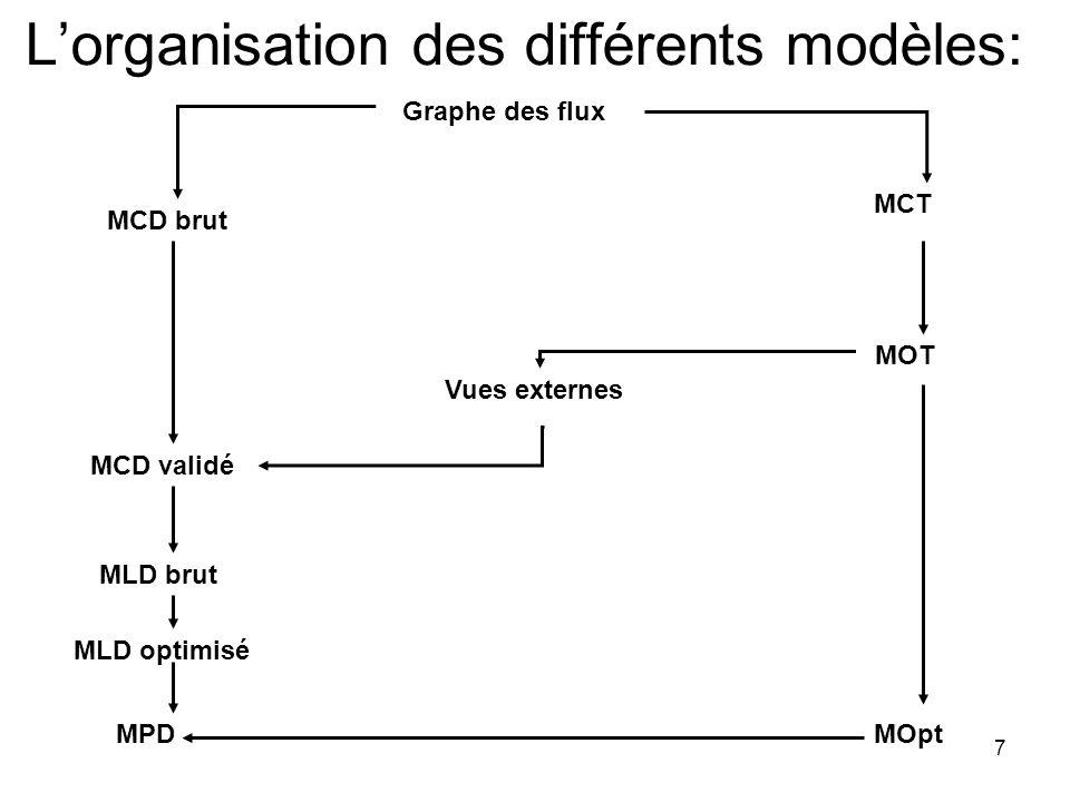 L'organisation des différents modèles: