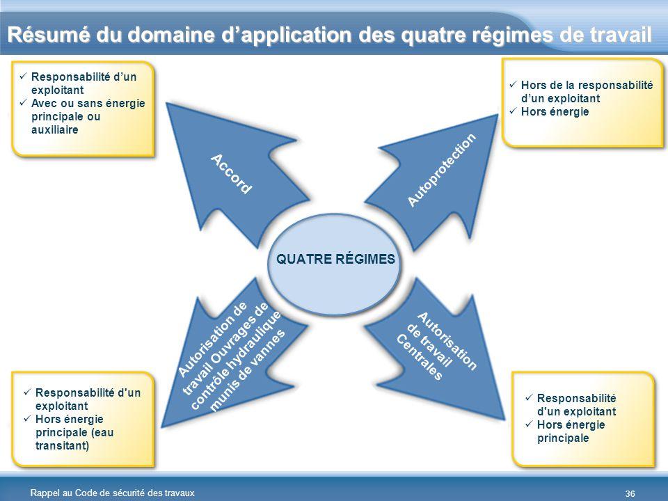 Résumé du domaine d'application des quatre régimes de travail