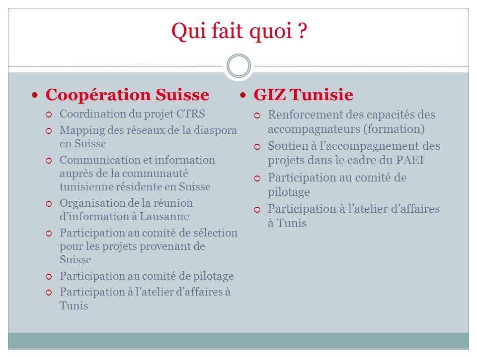 Qui fait quoi Coopération Suisse GIZ Tunisie