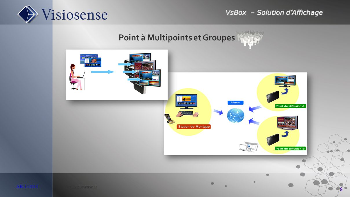 Point à Multipoints et Groupes