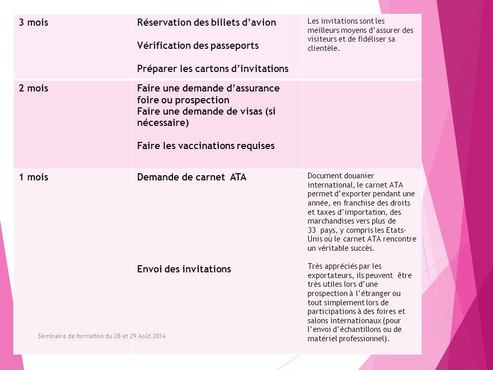 Réservation des billets d'avion Vérification des passeports
