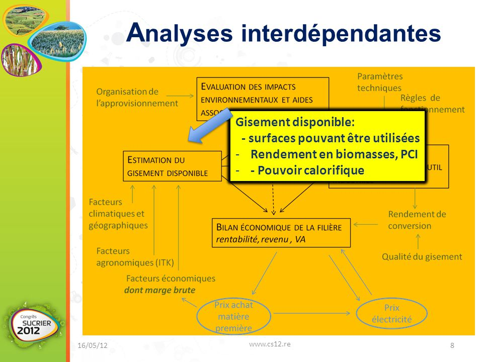Analyses interdépendantes