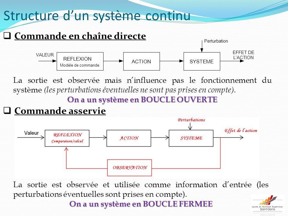 Structure d'un système continu