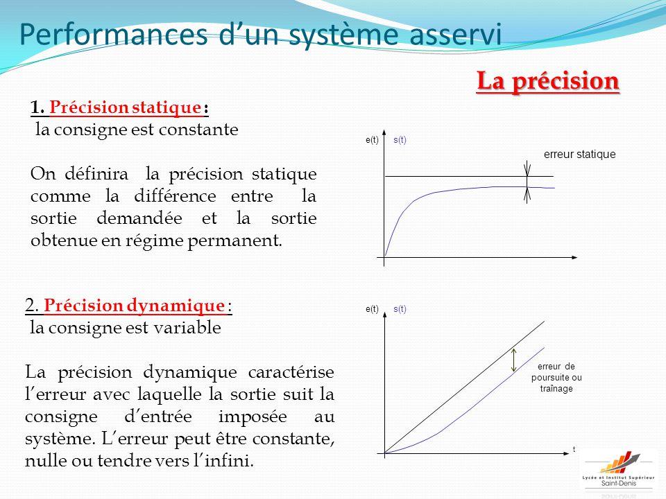 Performances d'un système asservi