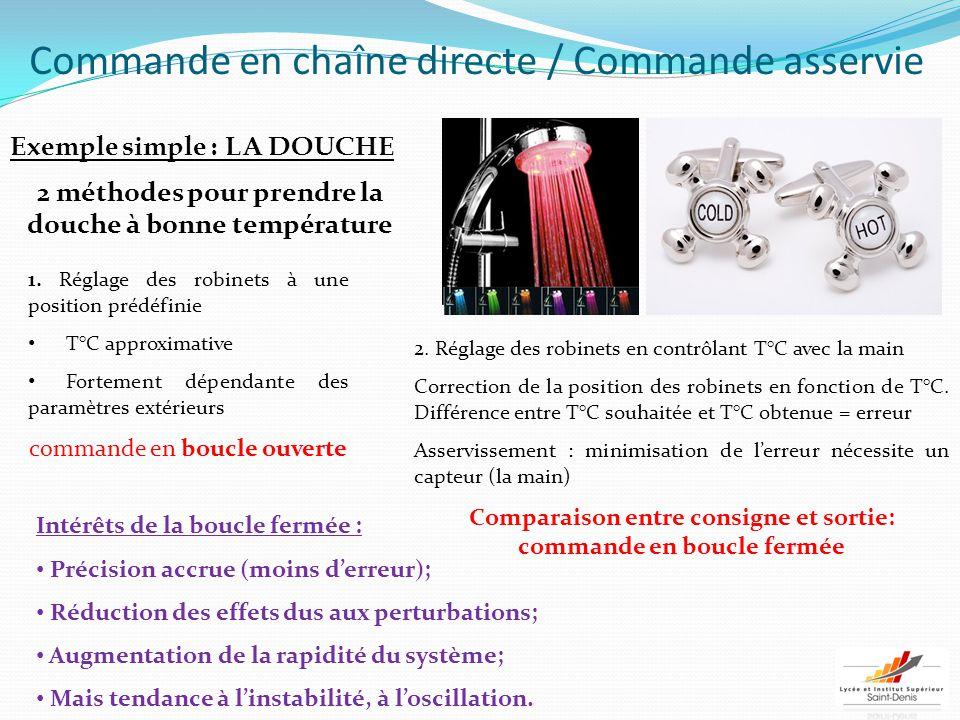 Commande en chaîne directe / Commande asservie