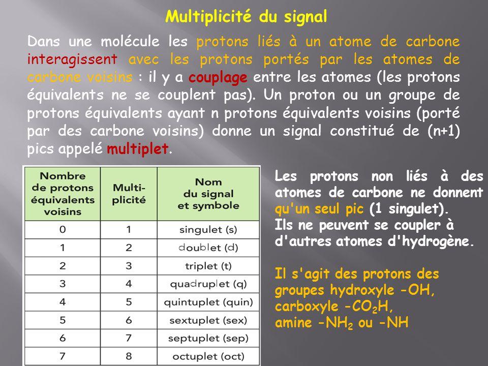 Multiplicité du signal