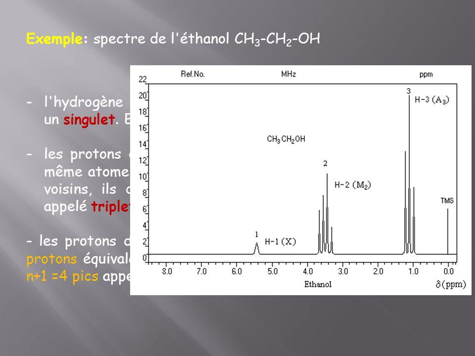 Exemple: spectre de l éthanol CH3-CH2-OH
