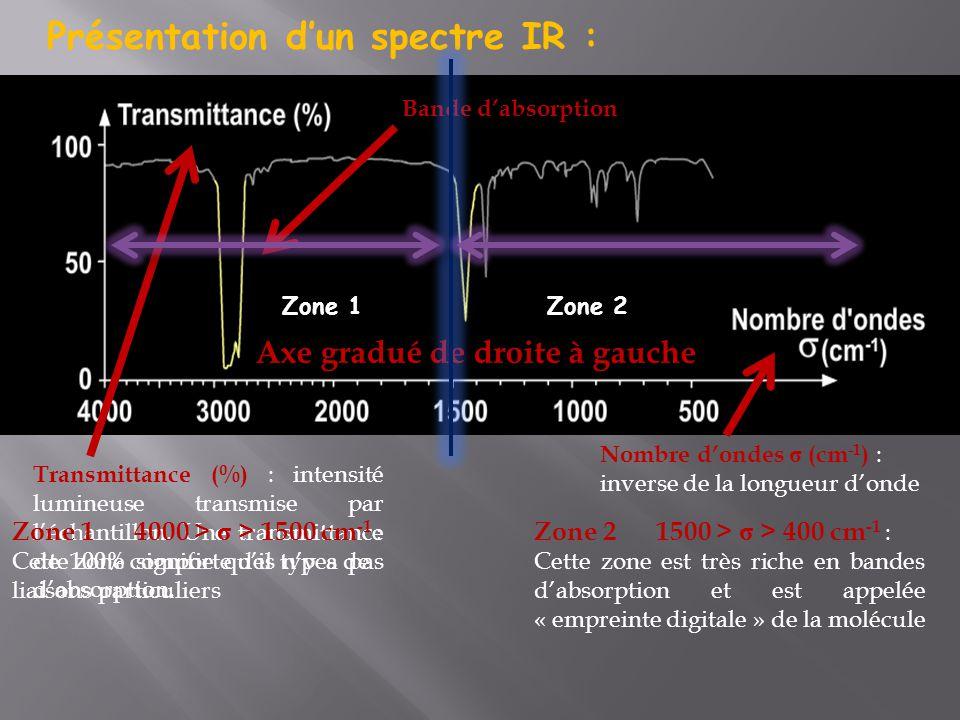 Présentation d'un spectre IR :