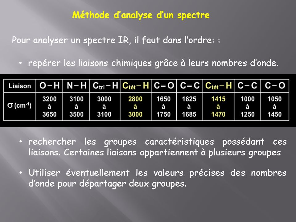 Méthode d'analyse d'un spectre