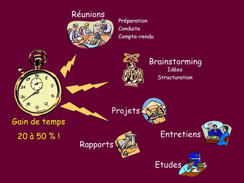Réunions Brainstorming Projets Gain de temps 20 à 50 % ! Entretiens