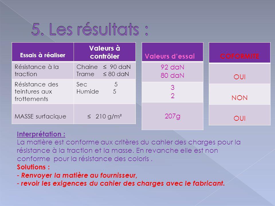 5. Les résultats : Valeurs à contrôler Valeurs d'essai 92 daN 80 daN 3