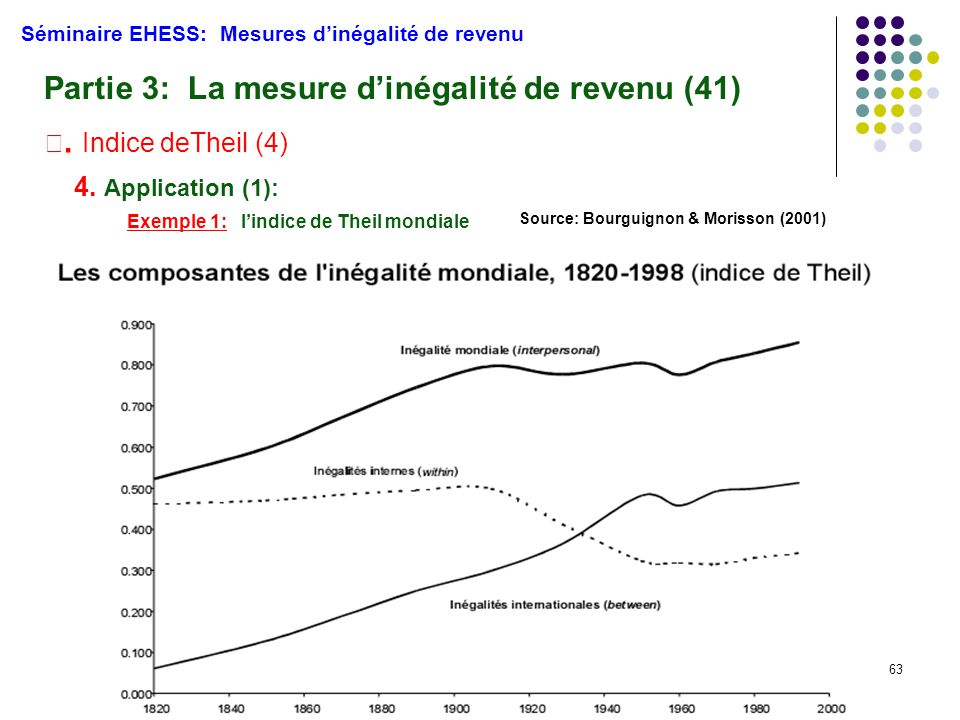 Partie 3: La mesure d'inégalité de revenu (41)