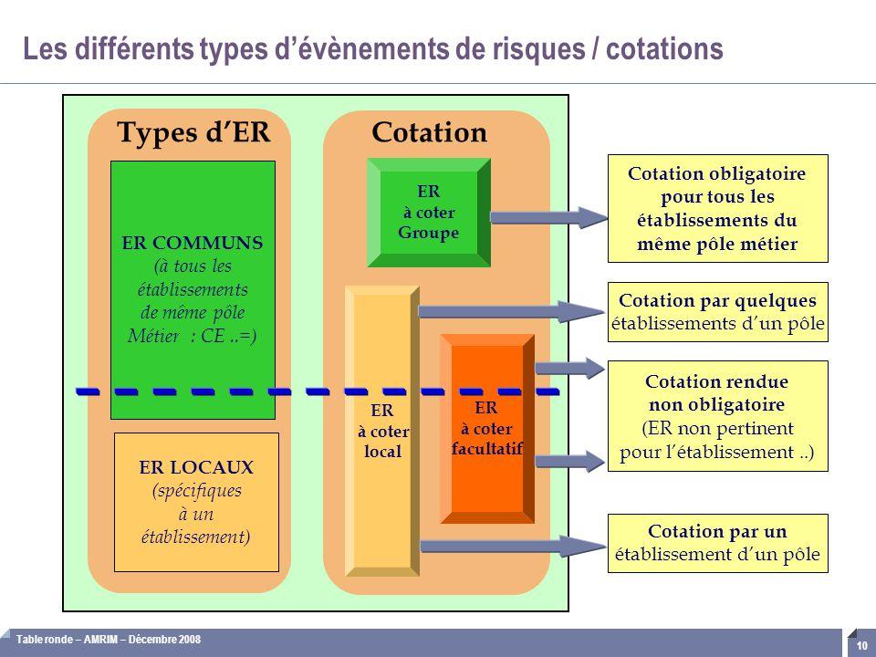 Les différents types d'évènements de risques / cotations