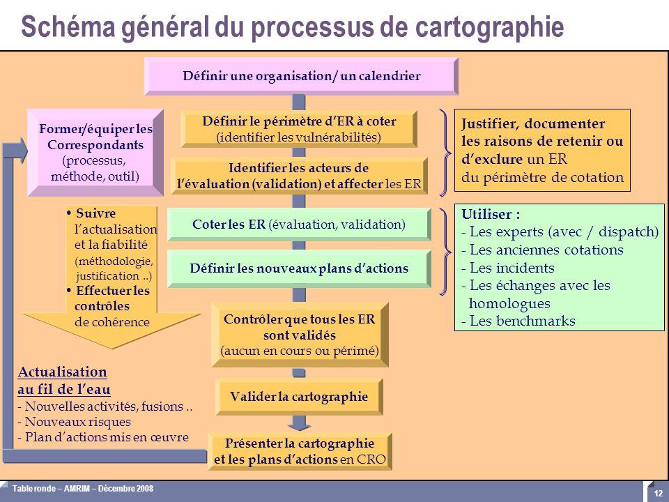 Schéma général du processus de cartographie