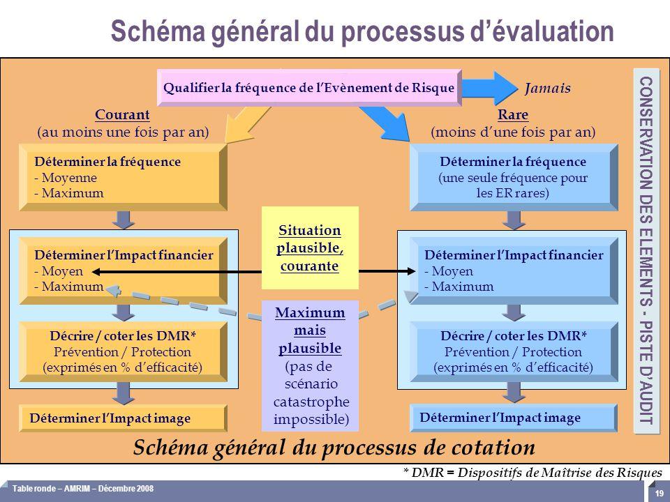 Schéma général du processus d'évaluation