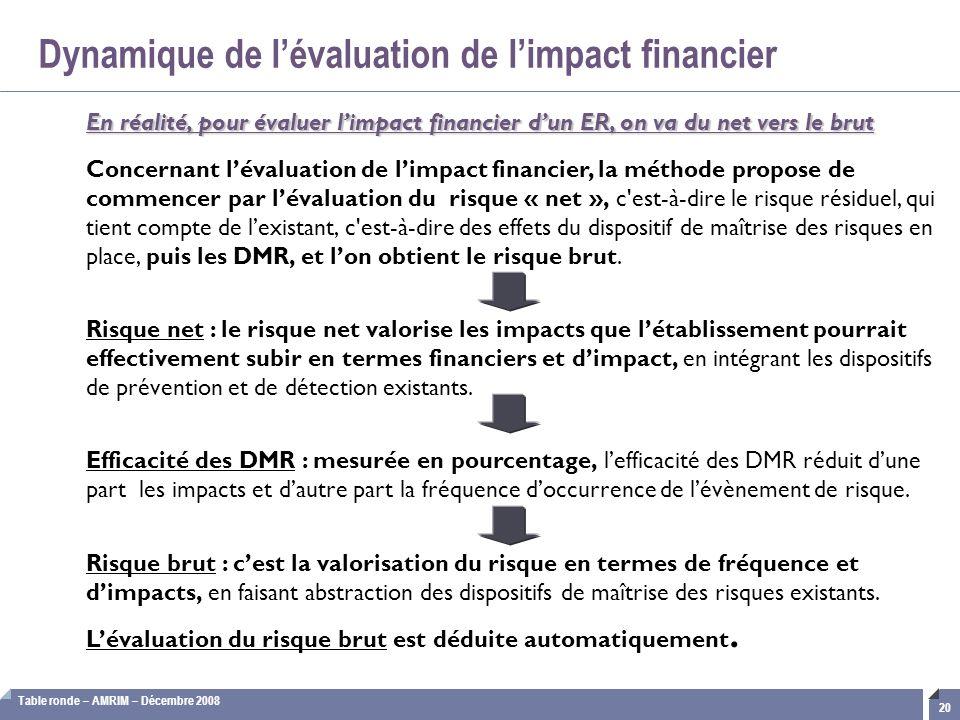 Dynamique de l'évaluation de l'impact financier