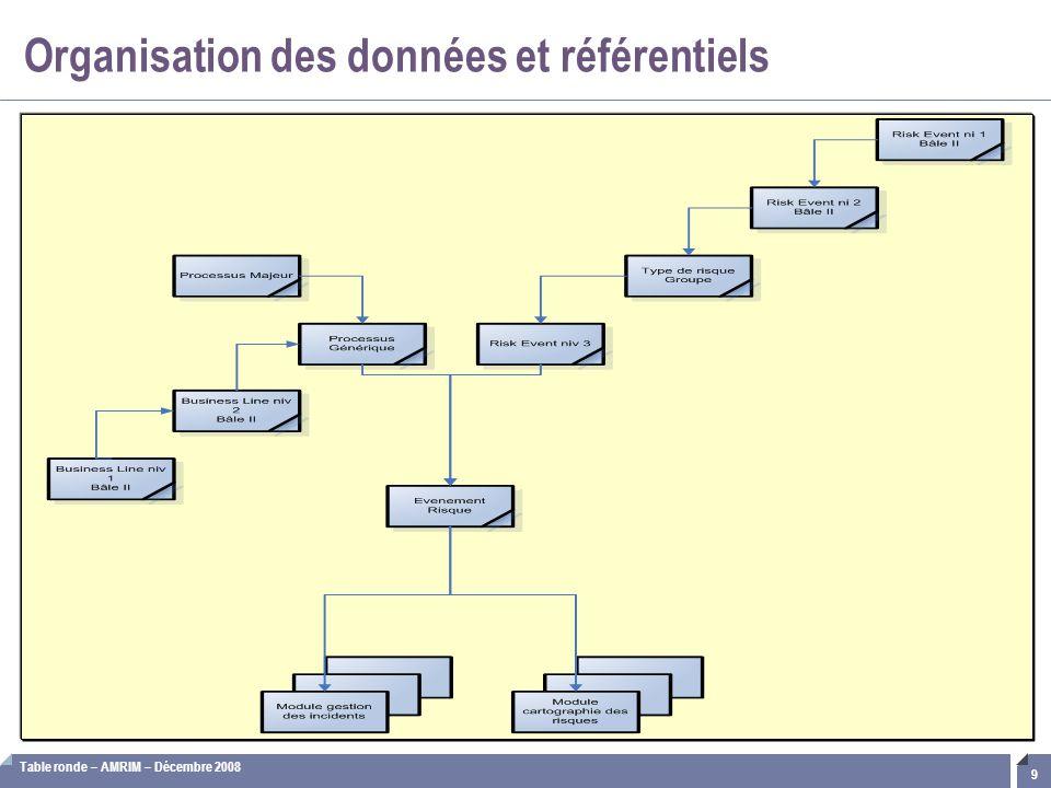 Organisation des données et référentiels