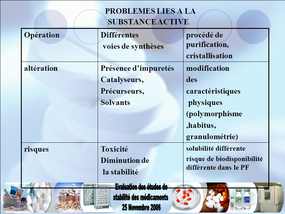 PROBLEMES LIES A LA SUBSTANCE ACTIVE