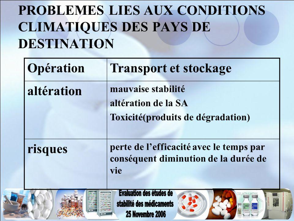 PROBLEMES LIES AUX CONDITIONS CLIMATIQUES DES PAYS DE DESTINATION