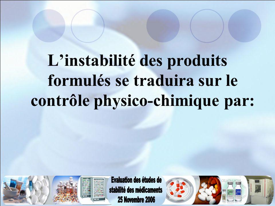 L'instabilité des produits formulés se traduira sur le contrôle physico-chimique par: