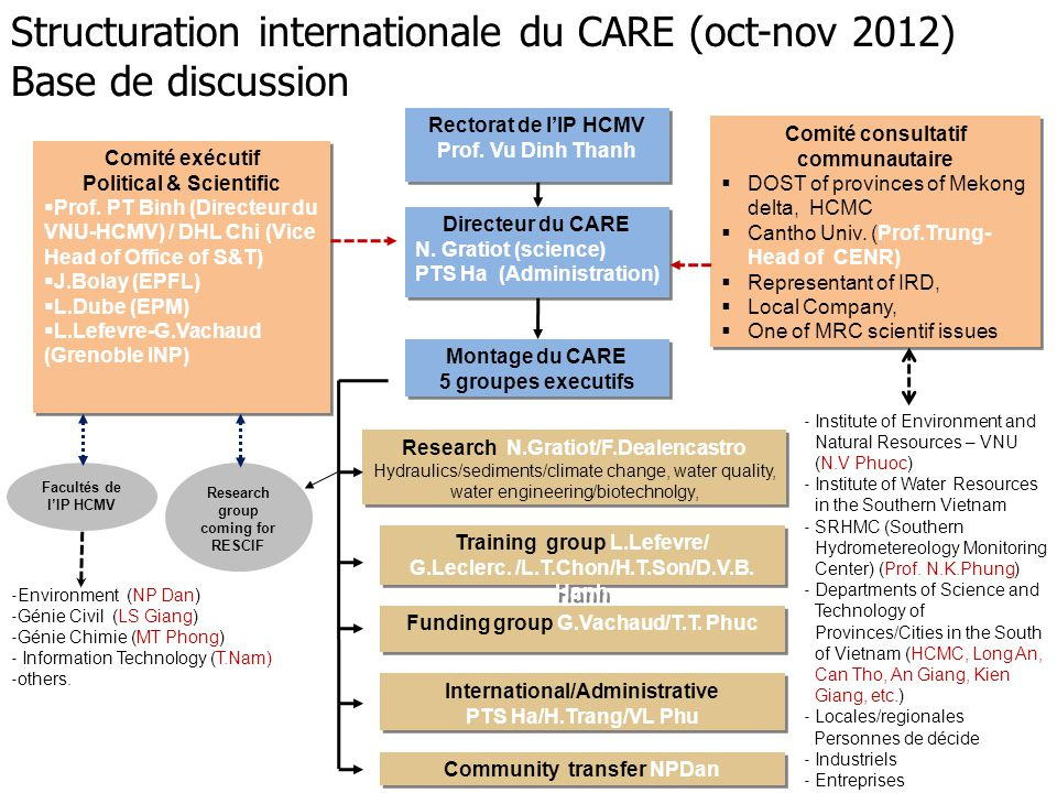 Structuration internationale du CARE (oct-nov 2012) Base de discussion