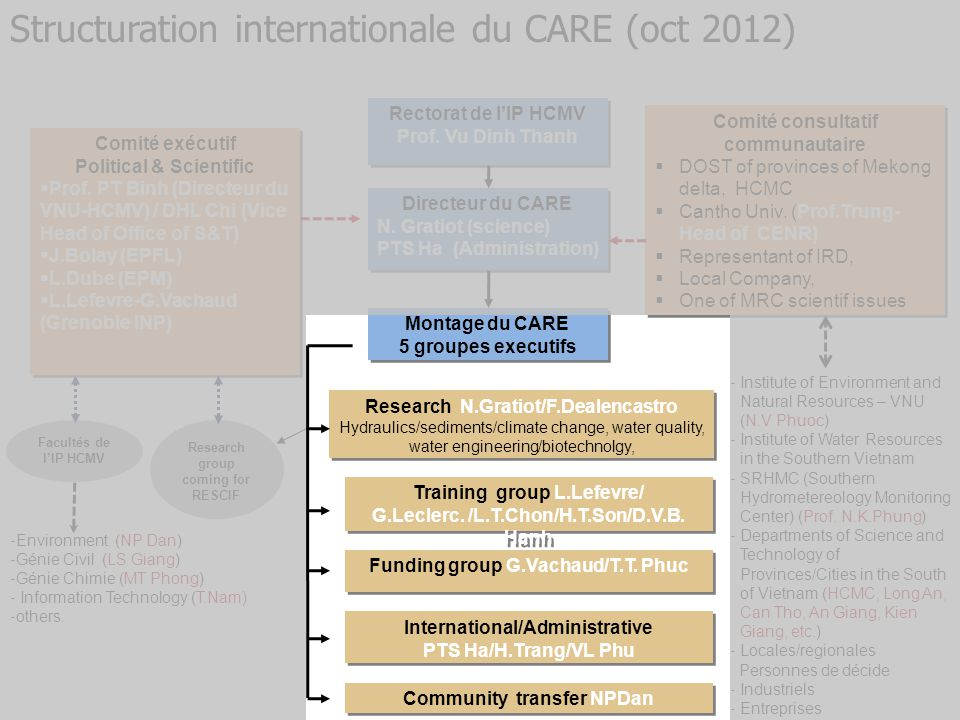 Structuration internationale du CARE (oct 2012)