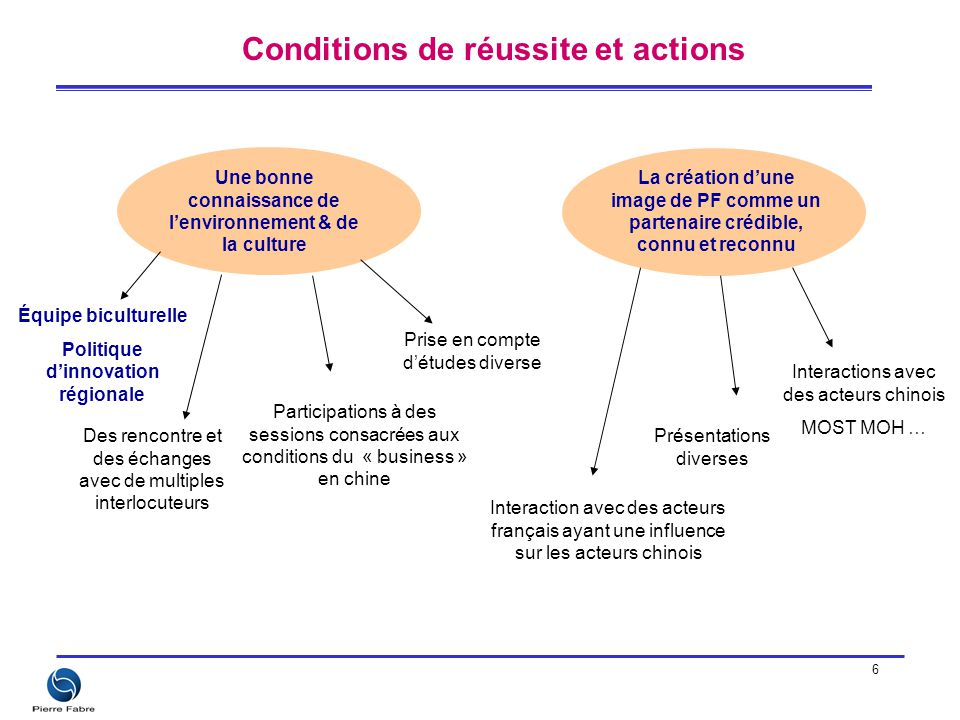 Conditions de réussite et actions
