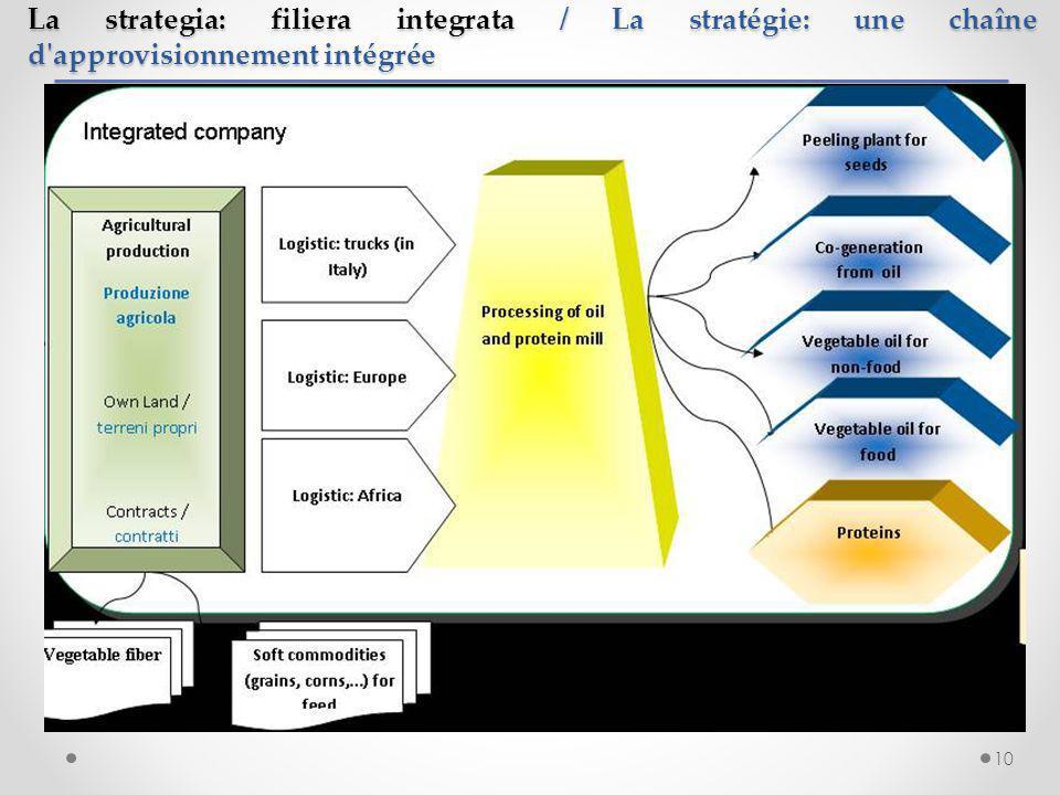 La strategia: filiera integrata / La stratégie: une chaîne d approvisionnement intégrée