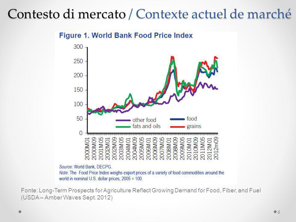 Contesto di mercato / Contexte actuel de marché