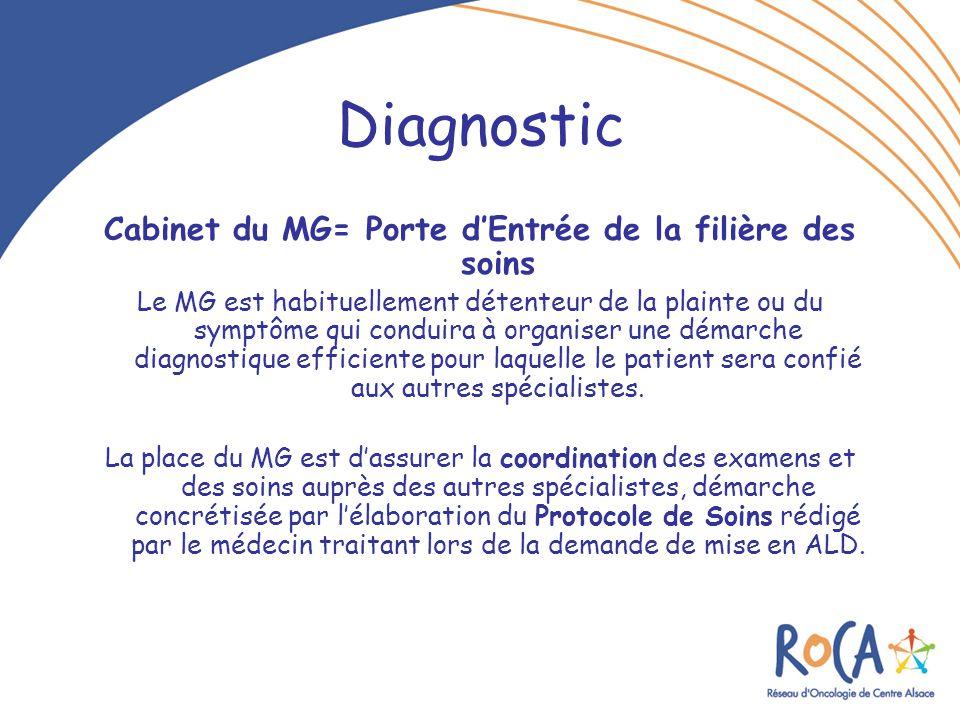 Cabinet du MG= Porte d'Entrée de la filière des soins