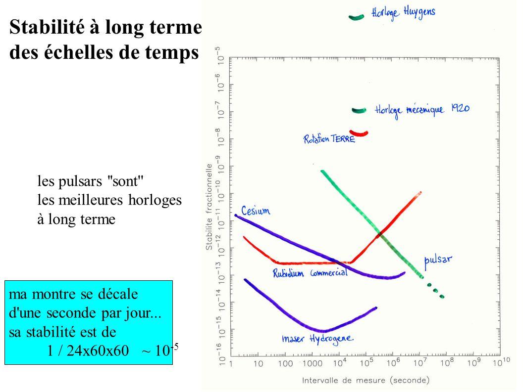 Stabilité à long terme des échelles de temps les pulsars sont