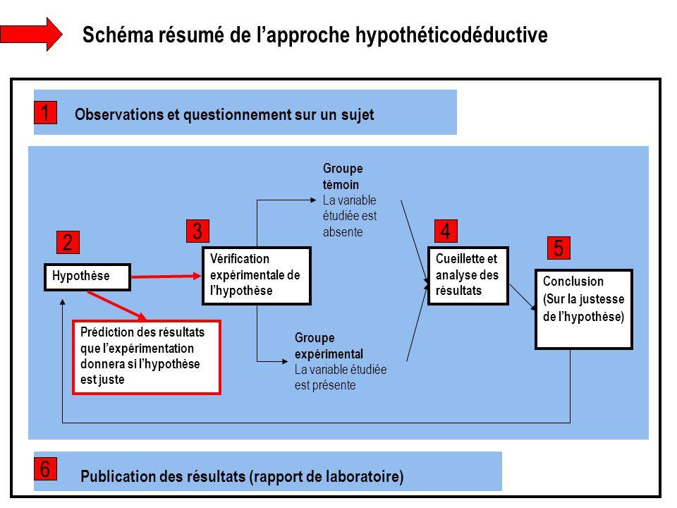 Schéma résumé de l'approche hypothéticodéductive