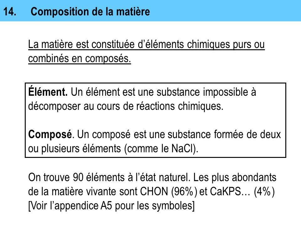 Composition de la matière