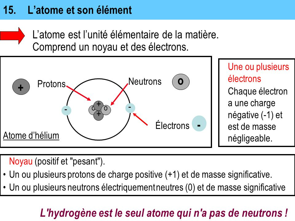 o + - 15. L'atome et son élément