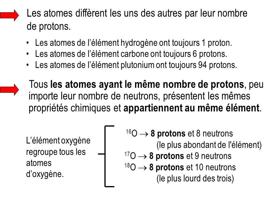 Les atomes diffèrent les uns des autres par leur nombre de protons.